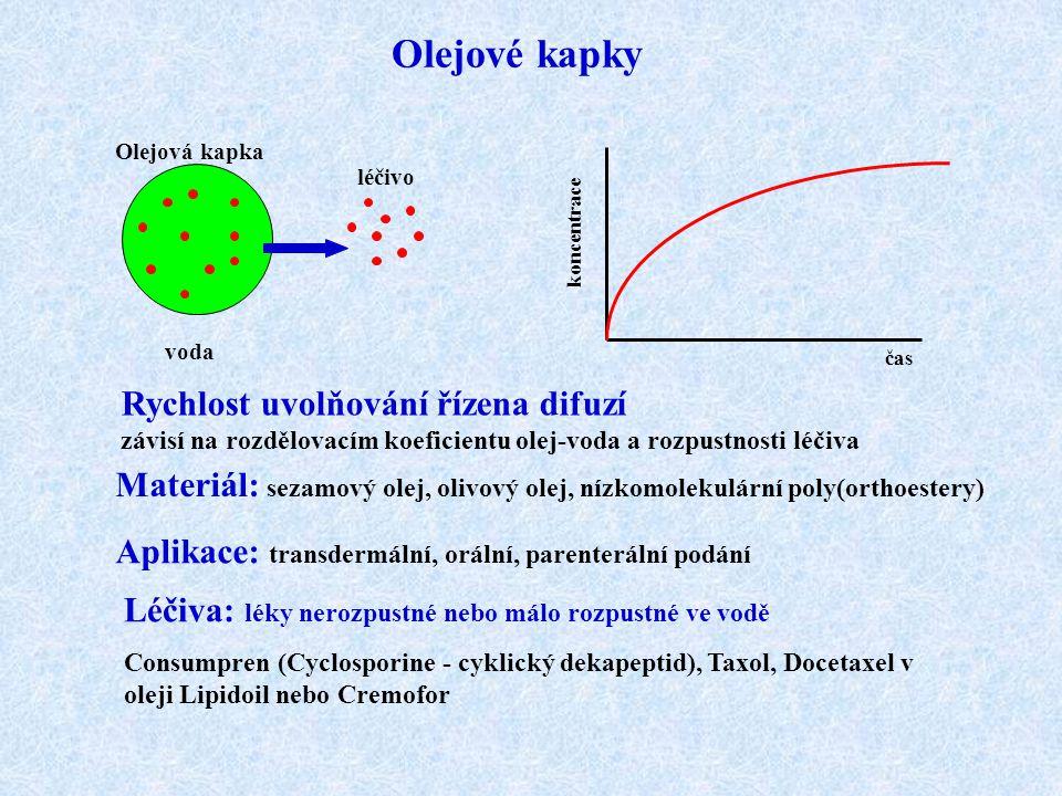Olejové kapky léčivo Olejová kapka voda Rychlost uvolňování řízena difuzí závisí na rozdělovacím koeficientu olej-voda a rozpustnosti léčiva Materiál: