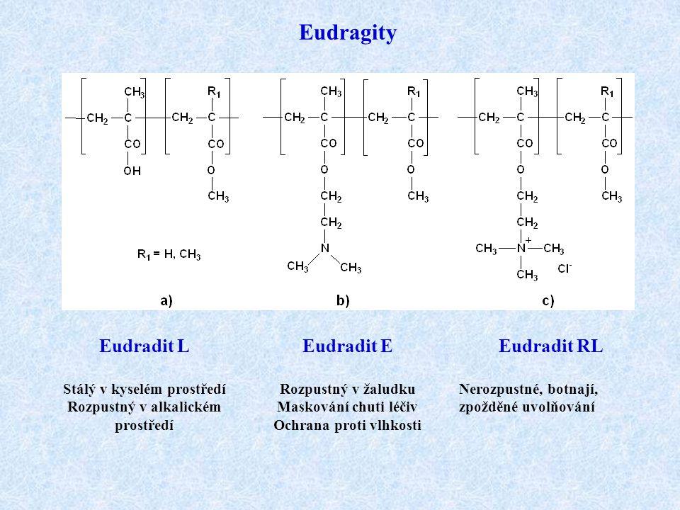 Eudragity Eudradit L Stálý v kyselém prostředí Rozpustný v alkalickém prostředí Eudradit E Rozpustný v žaludku Maskování chuti léčiv Ochrana proti vlh