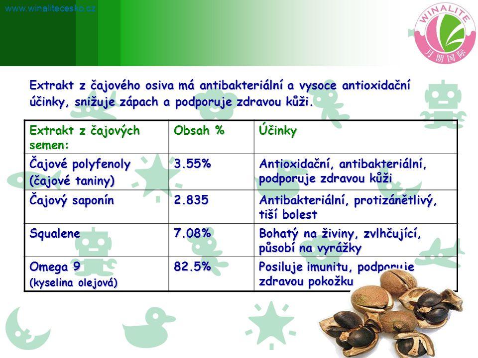 Extrakt z čajových semen: Obsah % Účinky Čajové polyfenoly (čajové taniny) 3.55% Antioxidační, antibakteriální, podporuje zdravou kůži Čajový saponín 2.835 Antibakteriální, protizánětlivý, tiší bolest Squalene7.08% Bohatý na živiny, zvlhčující, působí na vyrážky Omega 9 (kyselina olejová) 82.5% Posiluje imunitu, podporuje zdravou pokožku Extrakt z čajového osiva má antibakteriální a vysoce antioxidační účinky, snižuje zápach a podporuje zdravou kůži.
