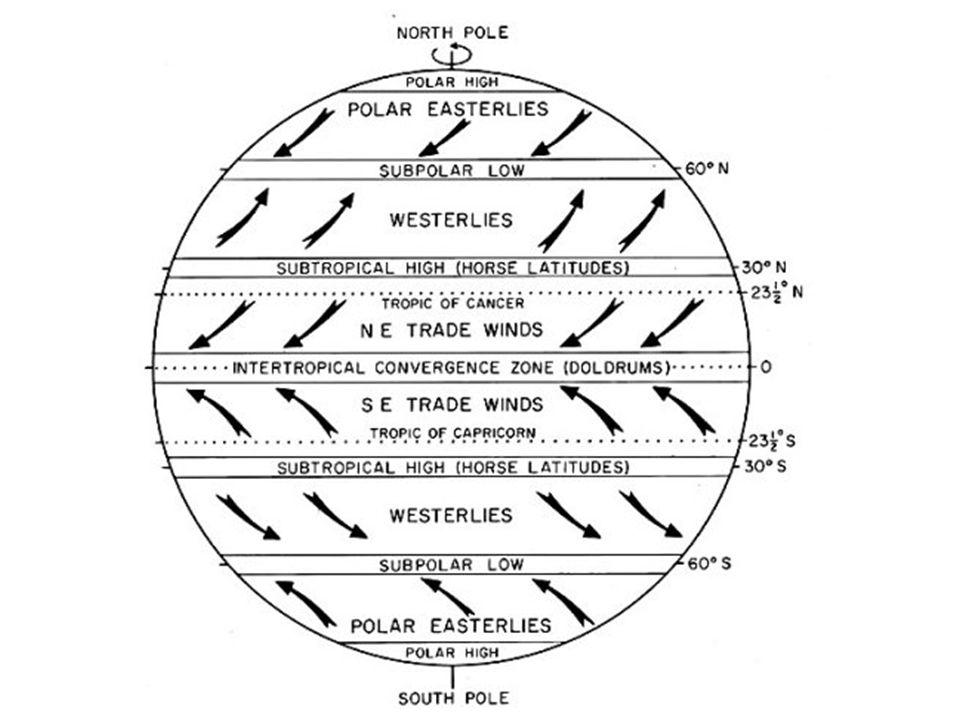 Tlaková níže/výše Vznikají rozdílem teplot povrchu oceánu nebo pevniny Tlakové pole se mění, často nepravidelně Tlak vzduchu