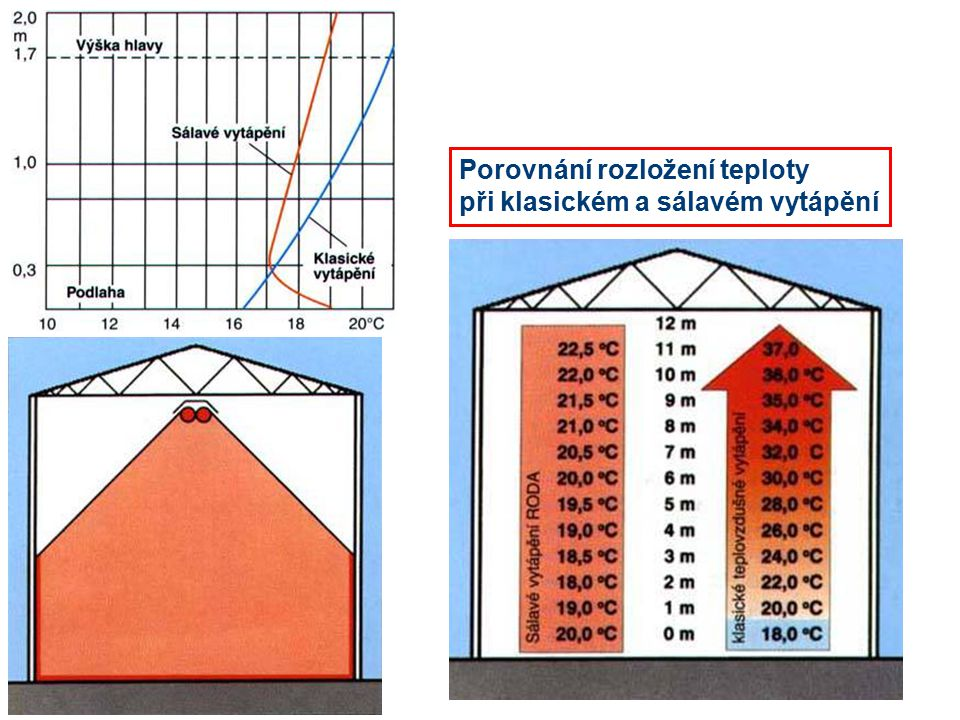 Porovnání rozložení teploty při klasickém a sálavém vytápění