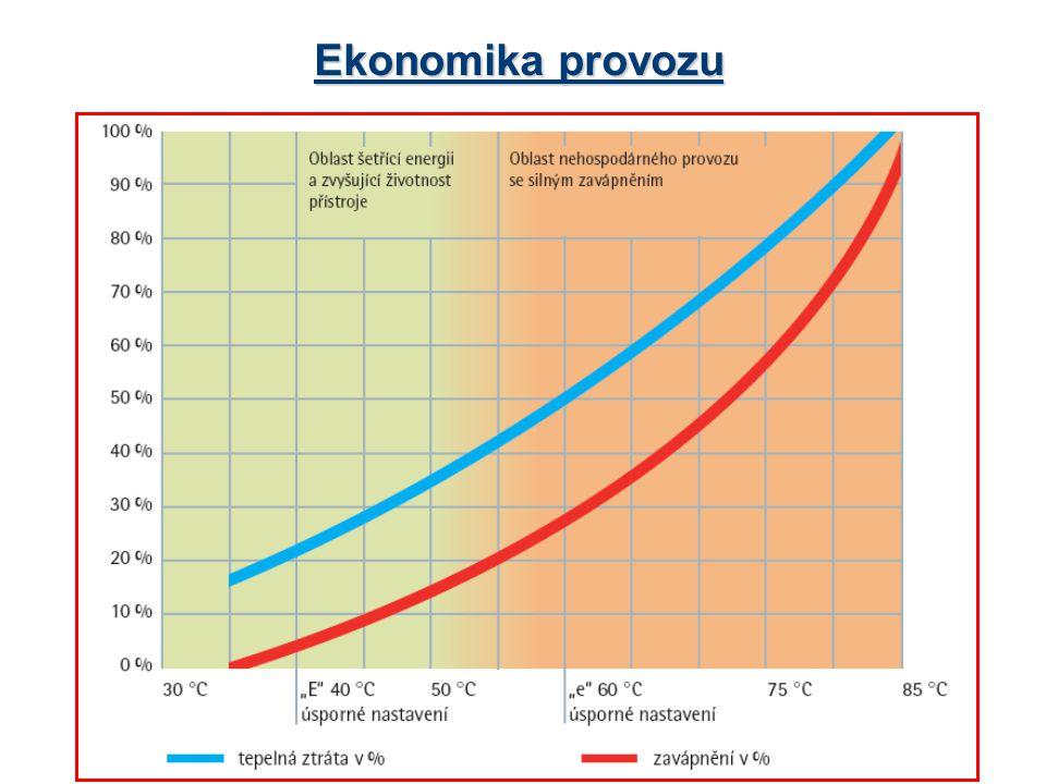 Ekonomika provozu