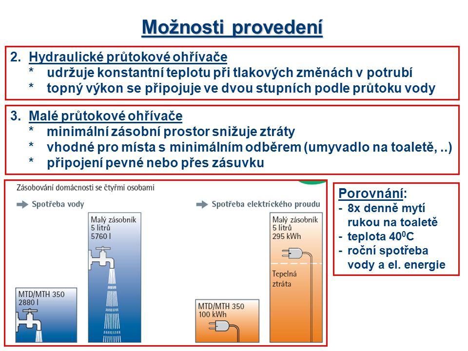 Možnosti provedení 2.Hydraulické průtokové ohřívače *udržuje konstantní teplotu při tlakových změnách v potrubí *topný výkon se připojuje ve dvou stup