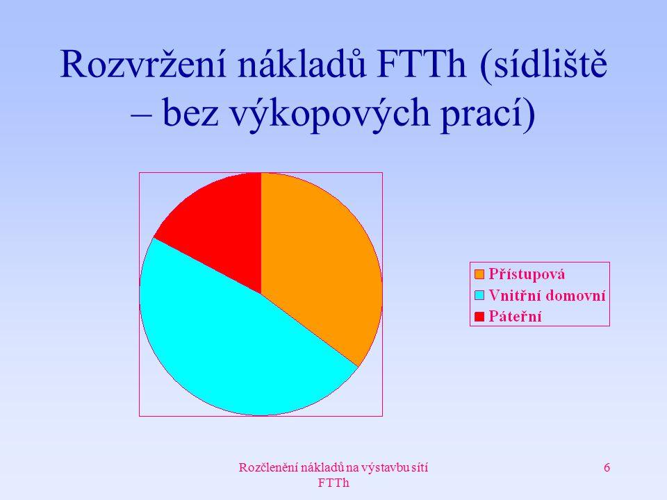 Rozčlenění nákladů na výstavbu sítí FTTh 6 Rozvržení nákladů FTTh (sídliště – bez výkopových prací)