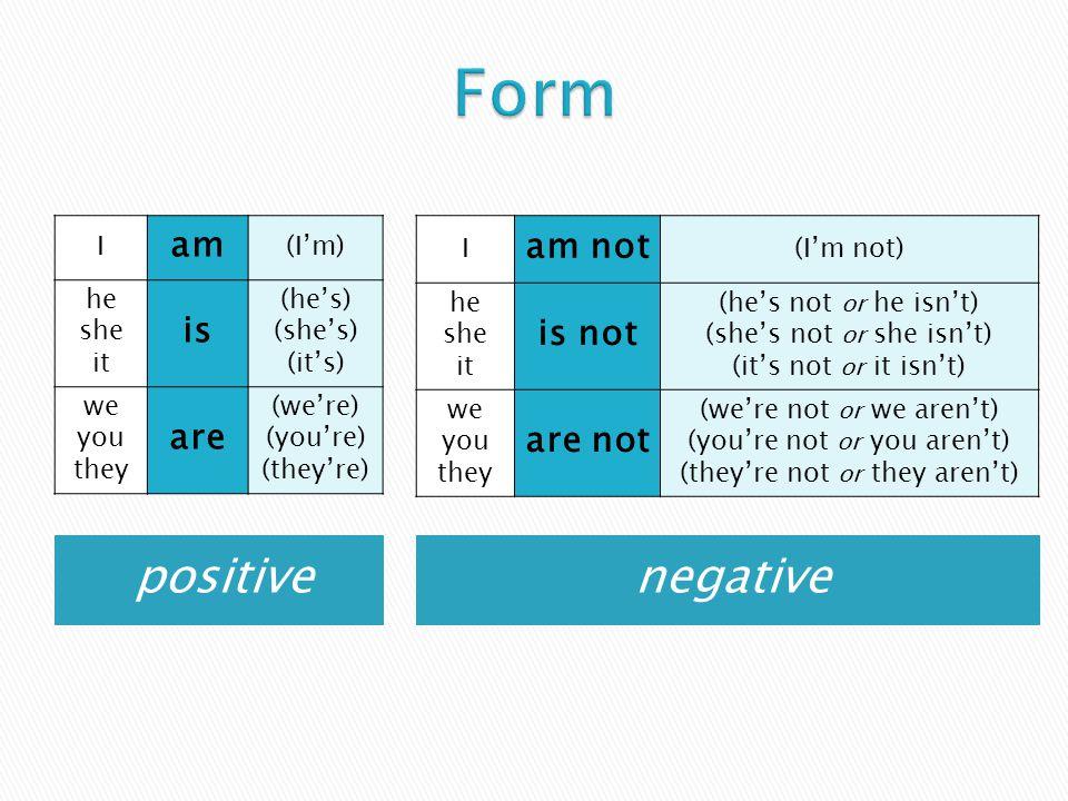 positivenegative I am (I'm) he she it is (he's) (she's) (it's) we you they are (we're) (you're) (they're) I am not (I'm not) he she it is not (he's no