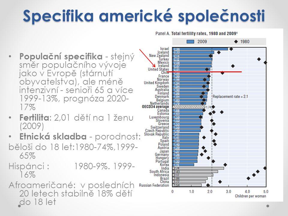 Specifika americké společnosti Populační specifika - stejný směr populačního vývoje jako v Evropě (stárnutí obyvatelstva), ale méně intenzivní - senioři 65 a více 1999-13%, prognóza 2020- 17% Fertilita : 2,01 dětí na 1 ženu (2009) Etnická skladba - porodnost: běloši do 18 let:1980-74%,1999- 65% Hispánci : 1980-9%.