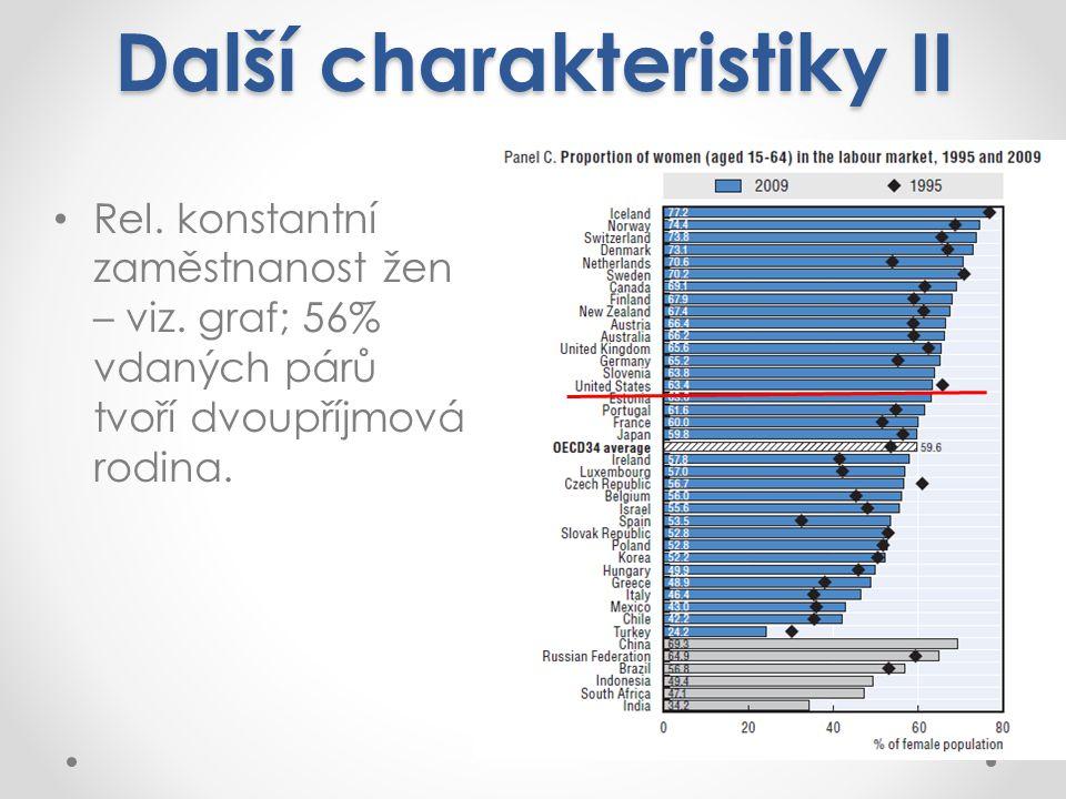 Další charakteristiky II Rel.konstantní zaměstnanost žen – viz.