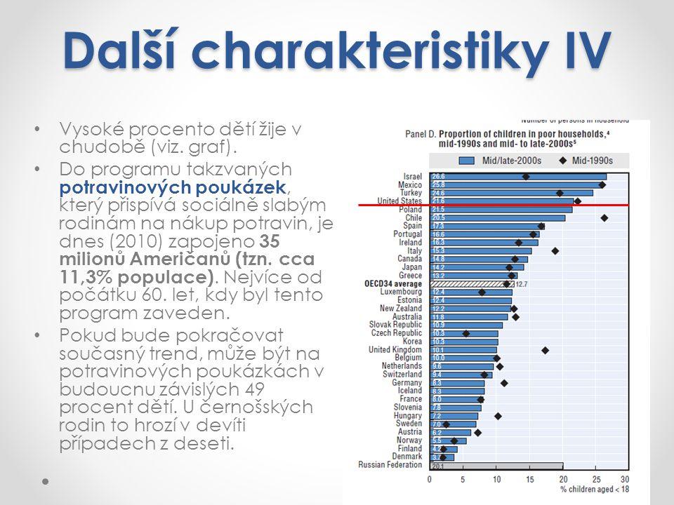 Další charakteristiky IV Vysoké procento dětí žije v chudobě (viz.