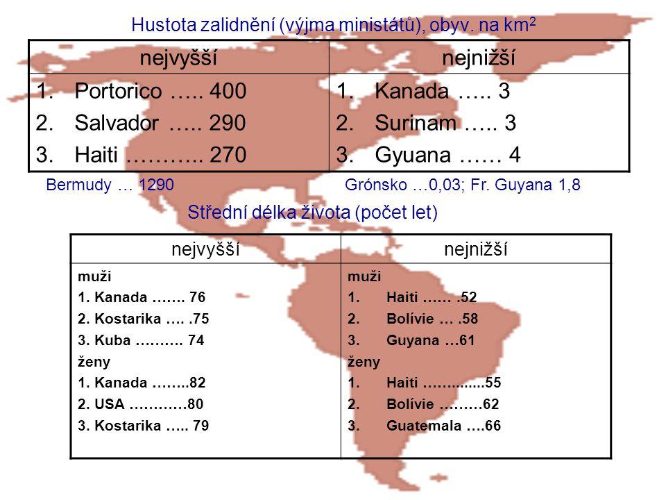 Hustota zalidnění (výjma ministátů), obyv. na km 2 nejvyššínejnižší 1.Portorico ….. 400 2.Salvador ….. 290 3.Haiti ……….. 270 1.Kanada ….. 3 2.Surinam