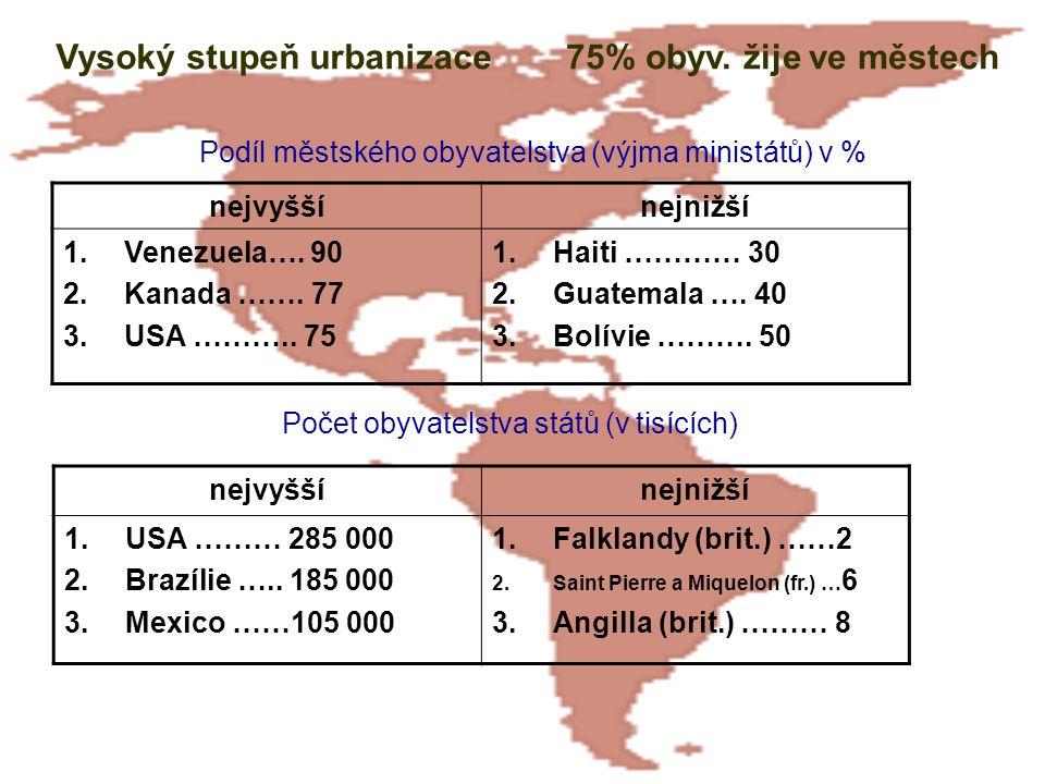 nejvyššínejnižší 1.Venezuela…. 90 2.Kanada ……. 77 3.USA ……….. 75 1.Haiti ………… 30 2.Guatemala …. 40 3.Bolívie ………. 50 Vysoký stupeň urbanizace75% obyv.