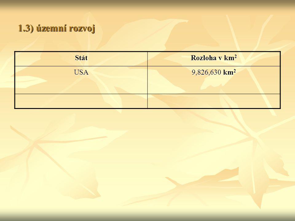 1.3) územní rozvoj Stát Rozloha v km 2 USA 9,826,630 km 2