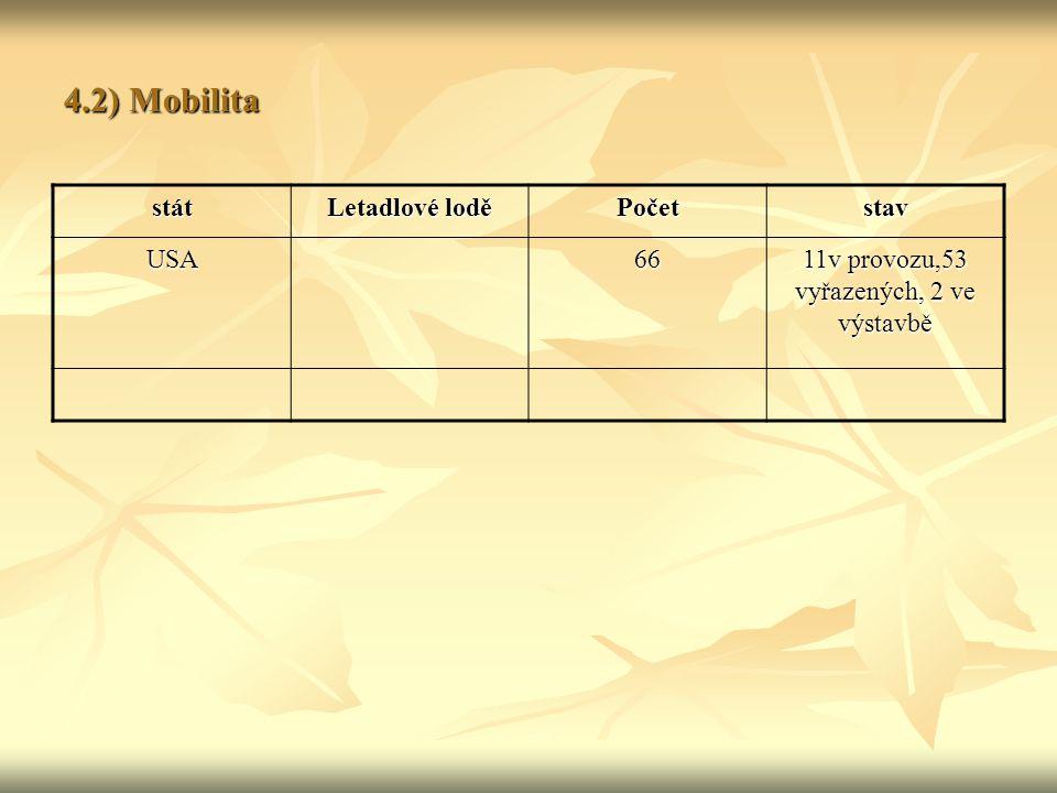 4.2) Mobilita stát Letadlové lodě Početstav USA66 11v provozu,53 vyřazených, 2 ve výstavbě