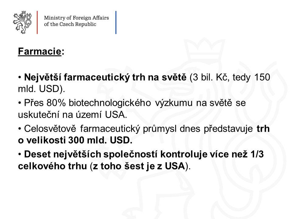 Farmacie: Největší farmaceutický trh na světě (3 bil.