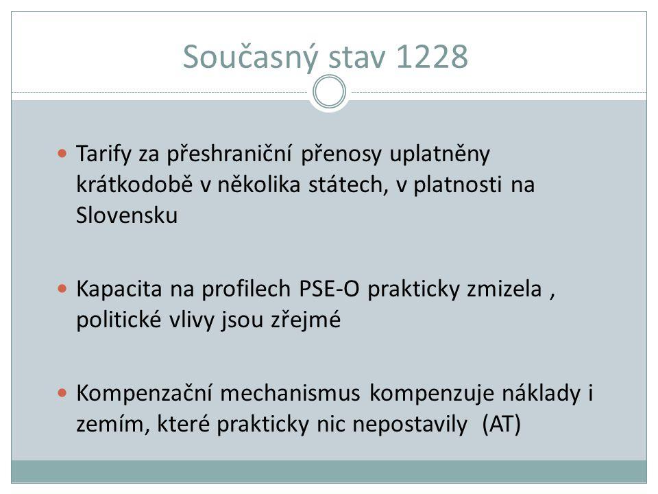 Současný stav 1228 Tarify za přeshraniční přenosy uplatněny krátkodobě v několika státech, v platnosti na Slovensku Kapacita na profilech PSE-O prakti