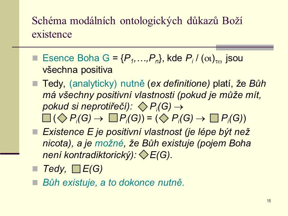 18 Schéma modálních ontologických důkazů Boží existence Esence Boha G = {P 1,…,P n }, kde P i / (  )  jsou všechna positiva Tedy, (analyticky) nutně (ex definitione) platí, že Bůh má všechny positivní vlastnosti (pokud je může mít, pokud si neprotiřečí): P i (G)  ( P i (G)  P i (G)) = ( P i (G)  P i (G)) Existence E je positivní vlastnost (je lépe být než nicota), a je možné, že Bůh existuje (pojem Boha není kontradiktorický): E(G).