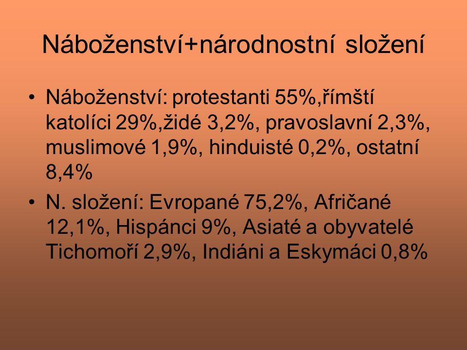 Náboženství+národnostní složení Náboženství: protestanti 55%,římští katolíci 29%,židé 3,2%, pravoslavní 2,3%, muslimové 1,9%, hinduisté 0,2%, ostatní
