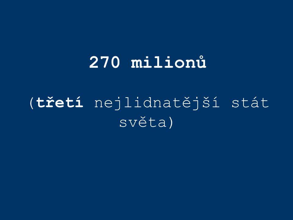 270 milionů (třetí nejlidnatější stát světa)