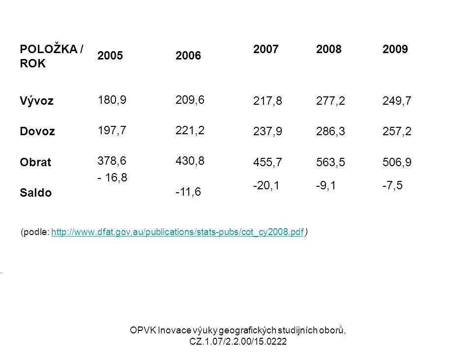 . (podle: http://www.dfat.gov.au/publications/stats-pubs/cot_cy2008.pdf )http://www.dfat.gov.au/publications/stats-pubs/cot_cy2008.pdf OPVK Inovace vý