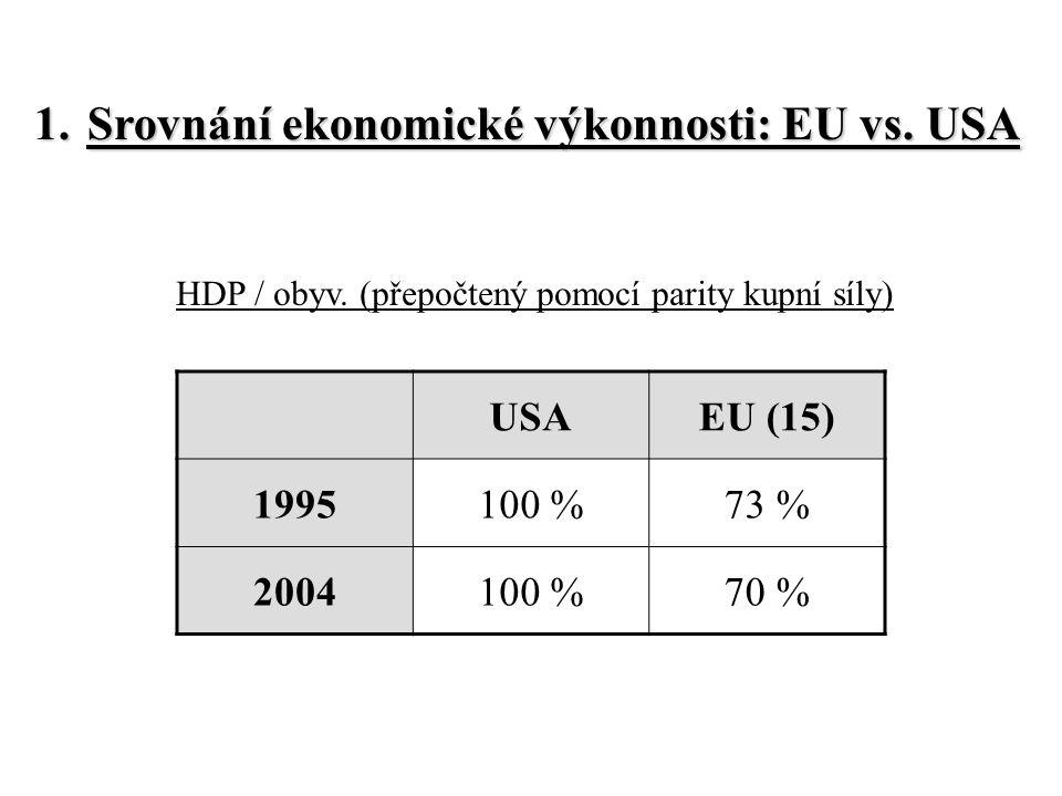 Trend růstu reálného HDP v USA a vybraných zemí EU v letech 1964-2006 Zdroj: OECD (2004) pozn.