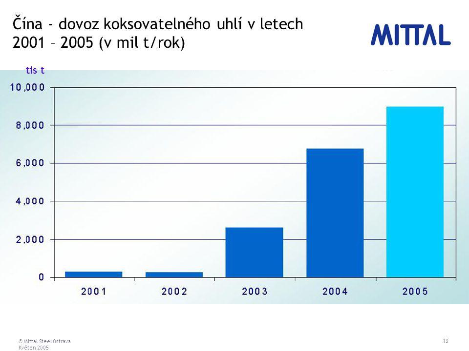 © Mittal Steel Ostrava Květen 2005 13 Čína - dovoz koksovatelného uhlí v letech 2001 – 2005 (v mil t/rok) tis t