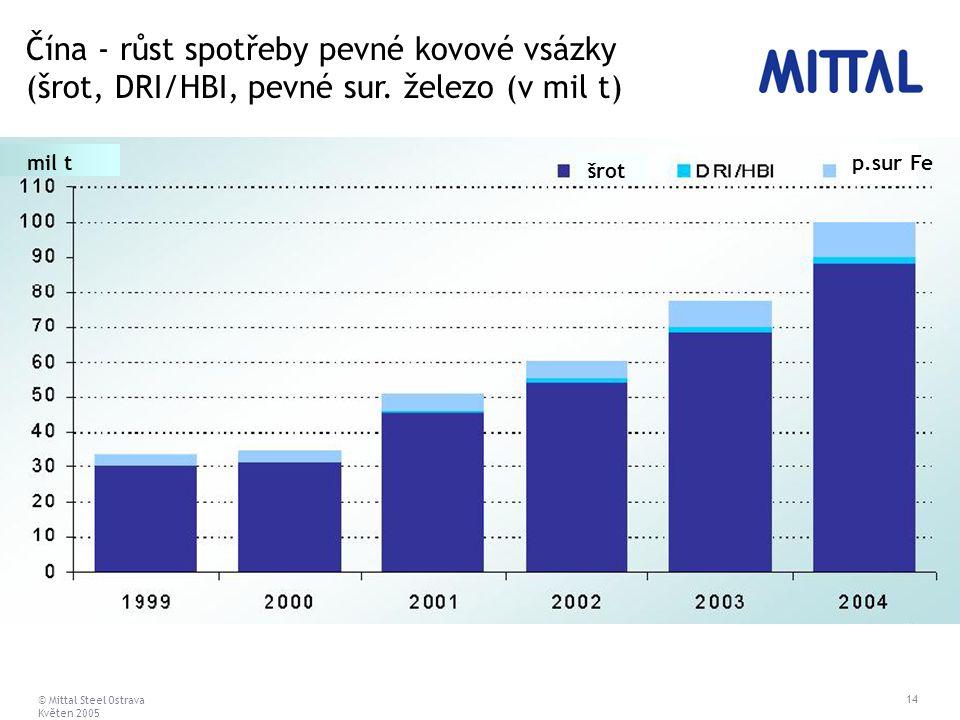 © Mittal Steel Ostrava Květen 2005 14 šrot p.sur Femil t Čína - růst spotřeby pevné kovové vsázky (šrot, DRI/HBI, pevné sur. železo (v mil t)