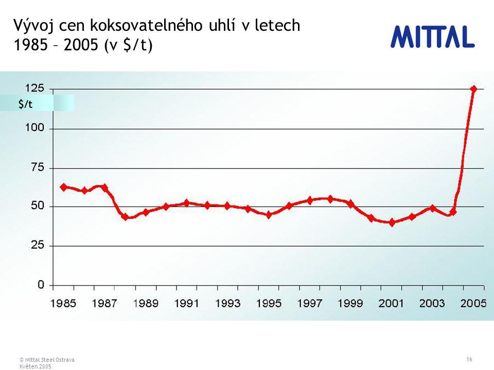© Mittal Steel Ostrava Květen 2005 16 Vývoj cen koksovatelného uhlí v letech 1985 – 2005 (v $/t) $/t
