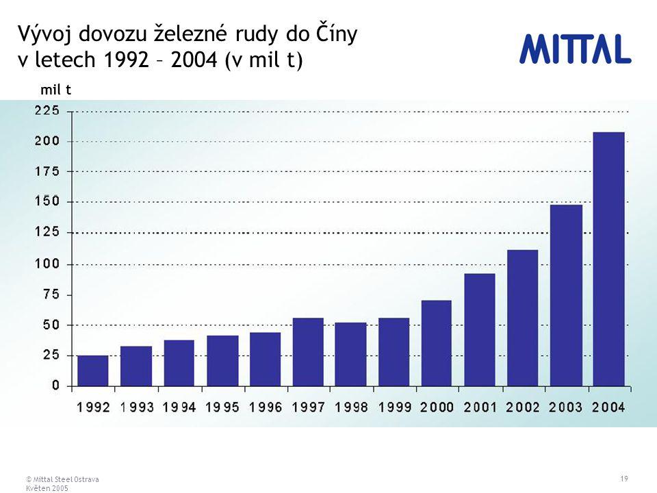 © Mittal Steel Ostrava Květen 2005 19 Vývoj dovozu železné rudy do Číny v letech 1992 – 2004 (v mil t) mil t