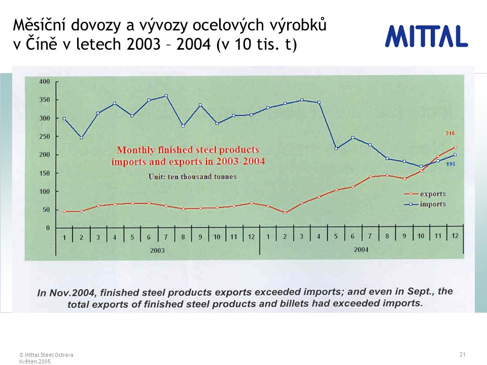 © Mittal Steel Ostrava Květen 2005 21 Měsíční dovozy a vývozy ocelových výrobků v Číně v letech 2003 – 2004 (v 10 tis. t)