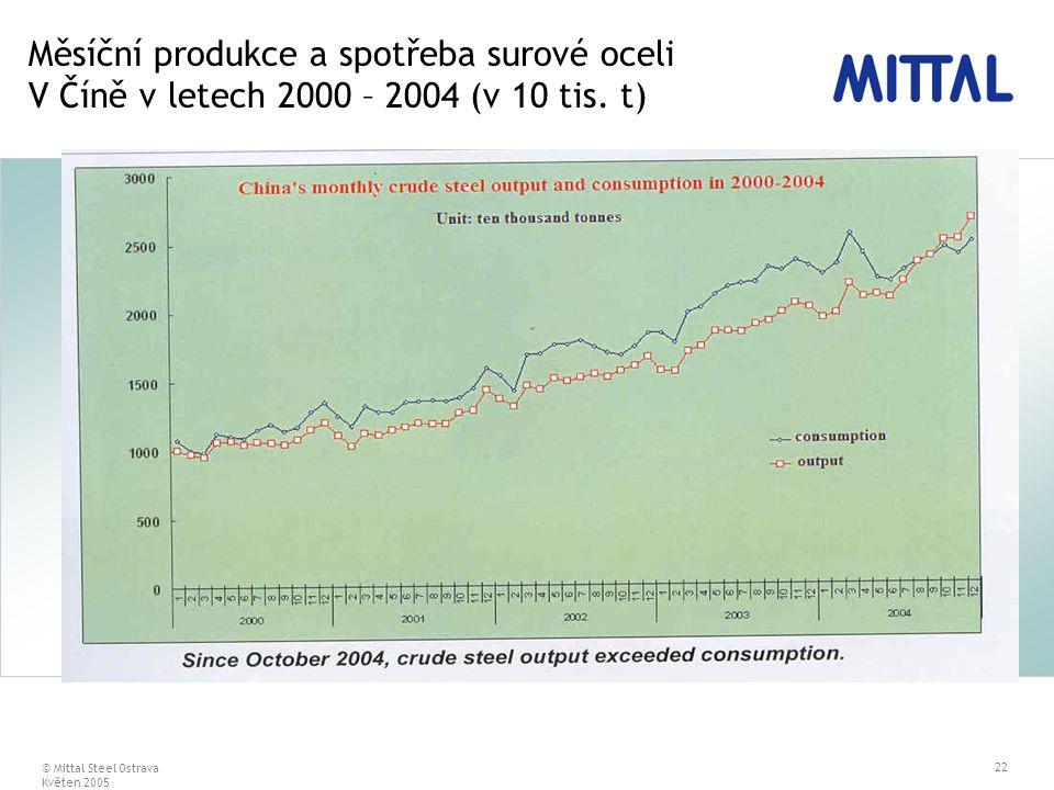 © Mittal Steel Ostrava Květen 2005 22 Měsíční produkce a spotřeba surové oceli V Číně v letech 2000 – 2004 (v 10 tis. t)