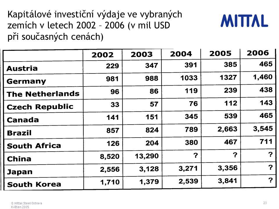© Mittal Steel Ostrava Květen 2005 23 Kapitálové investiční výdaje ve vybraných zemích v letech 2002 – 2006 (v mil USD při současných cenách)
