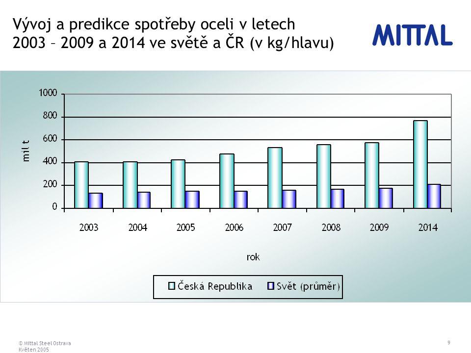 © Mittal Steel Ostrava Květen 2005 9 Vývoj a predikce spotřeby oceli v letech 2003 – 2009 a 2014 ve světě a ČR (v kg/hlavu)