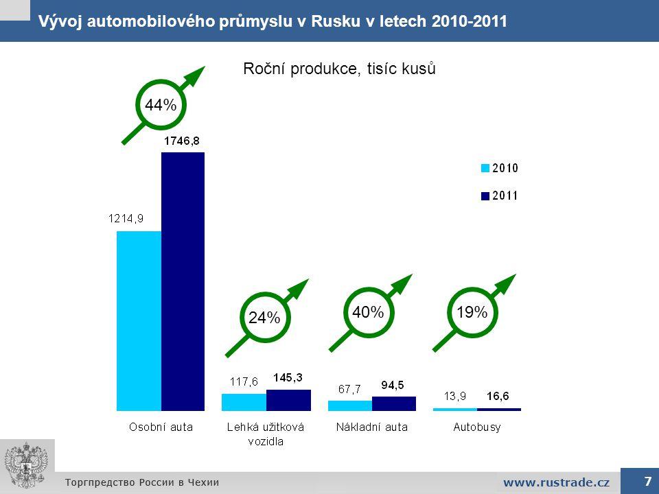 Vývoj automobilového průmyslu v Rusku v letech 2010-2011 7 www.rustrade.cz Roční produkce, tisíc kusů 44% 24% 40%19%