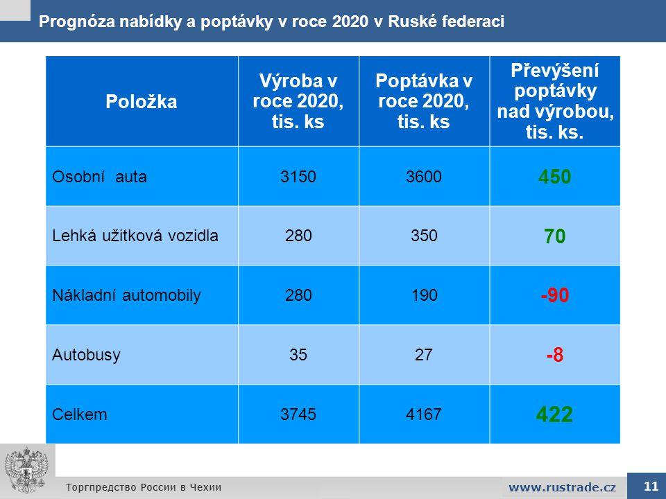 Prognóza nabídky a poptávky v roce 2020 v Ruské federaci 11 www.rustrade.cz Položka Výroba v roce 2020, tis. ks Poptávka v roce 2020, tis. ks Převýšen