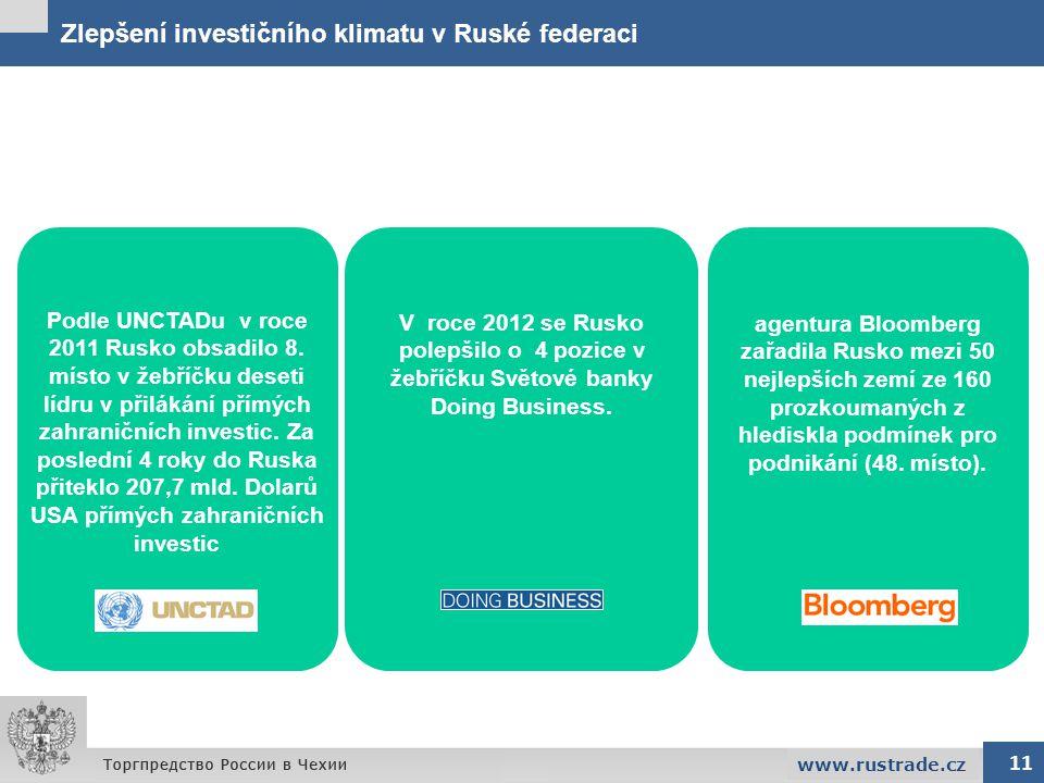 Zlepšení investičního klimatu v Ruské federaci 11 www.rustrade.cz V roce 2012 se Rusko polepšilo o 4 pozice v žebříčku Světové banky Doing Business. P
