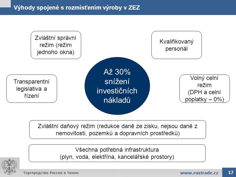 Výhody spojené s rozmísťením výroby v ZEZ 17 www.rustrade.cz Až 30% snížení investičních nákladů Zvláštní správní režim (režim jednoho okna) Transpare