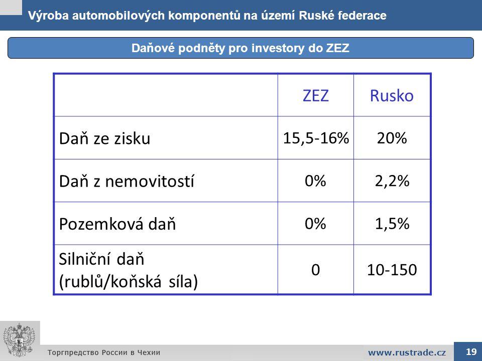 Výroba automobilových komponentů na území Ruské federace Daňové podněty pro investory do ZEZ 19 www.rustrade.cz ZEZRusko Daň ze zisku 15,5-16%20% Daň