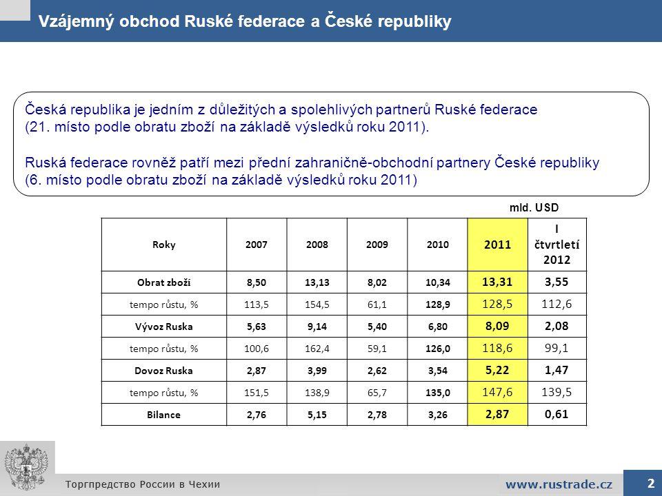 Struktura dovozu do Ruské federace 2 www.rustrade.cz 67,5% 8,8% 1,3% 10,1% 10,3% 2,0% Ostatní Stroje a dopravní prostředky Tržní výrobky tříděné hlavně podle materiáluChemikálie a příbuzné výrobky Tržní výrobky tříděné hlavně podle materiálu Potraviny a živá zvířata