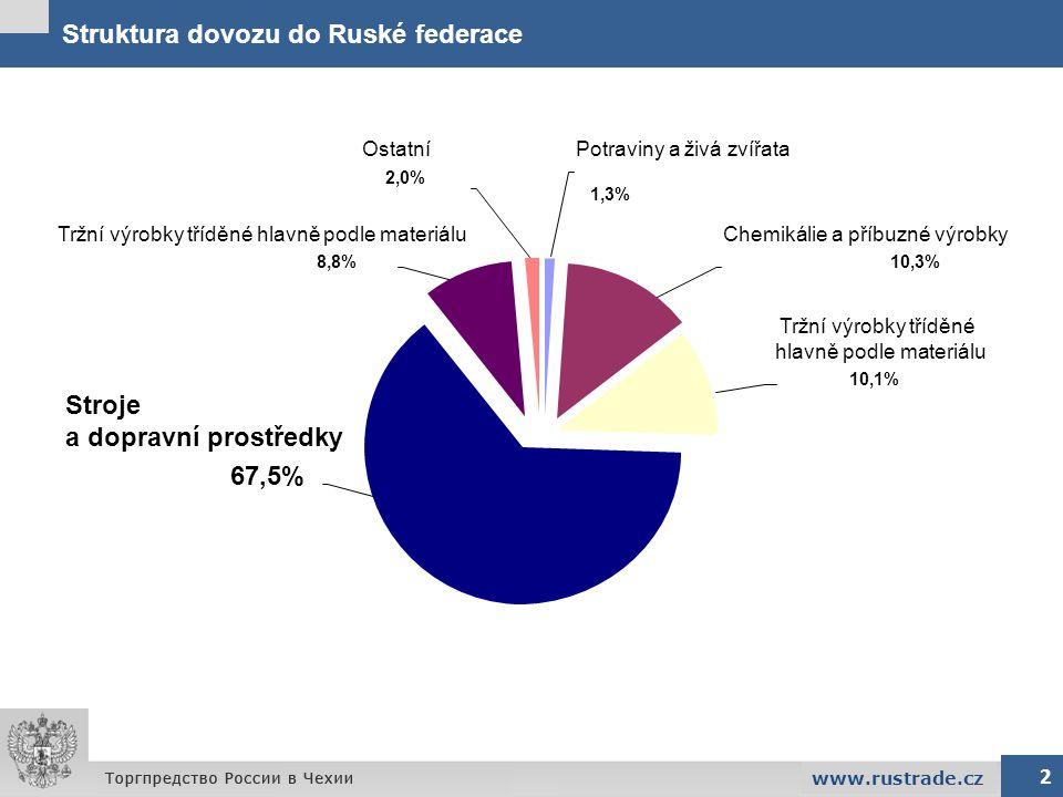 Struktura dovozu do Ruské federace 2 www.rustrade.cz 67,5% 8,8% 1,3% 10,1% 10,3% 2,0% Ostatní Stroje a dopravní prostředky Tržní výrobky tříděné hlavn