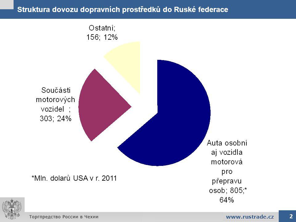 Struktura dovozu dopravních prostředků do Ruské federace 2 www.rustrade.cz *Mln. dolarů USA v r. 2011 *
