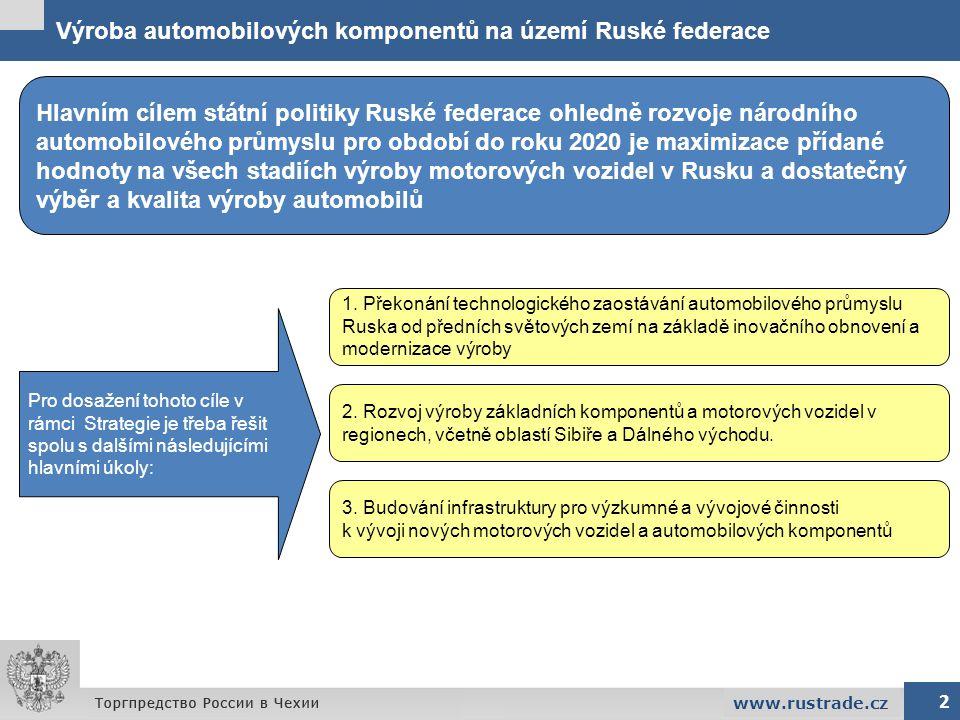 Výroba automobilových komponentů na území Ruské federace 3 Strategie rozvoje národního automobilového průmyslu Ruské federace v oblasti automobilových komponentů se zakládá na těchto prioritách: - stimulování vývoje a výroby inovačních motorových vozidel a automobilových dílů, vytváření nových a modernizace stávajících zařízení v Ruské federaci - rozvoj na území Ruské federace vysocetechnologických výrobních kapacit na automobilové komponenty - rozvoj regionálních klastrových iniciativ pro výrobu aut a automobilových komponentů www.rustrade.cz