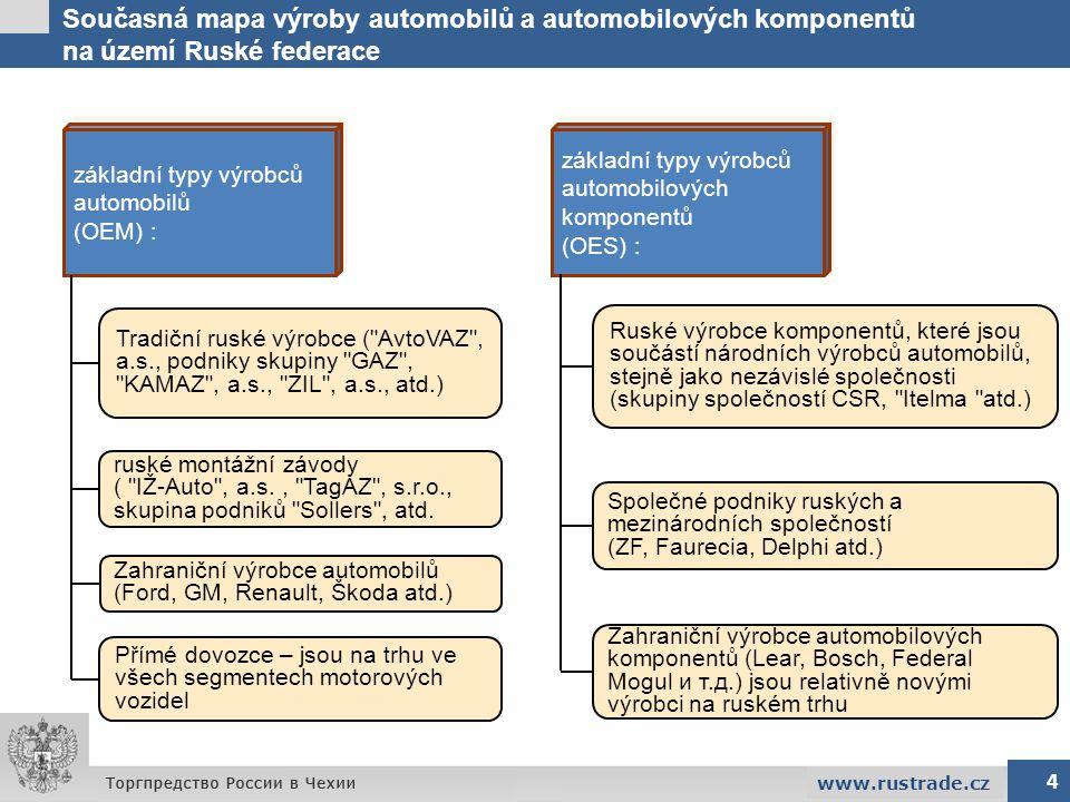 Současná mapa výroby automobilů a automobilových komponentů na území Ruské federace 4 www.rustrade.cz základní typy výrobců automobilů (OEM) : základn