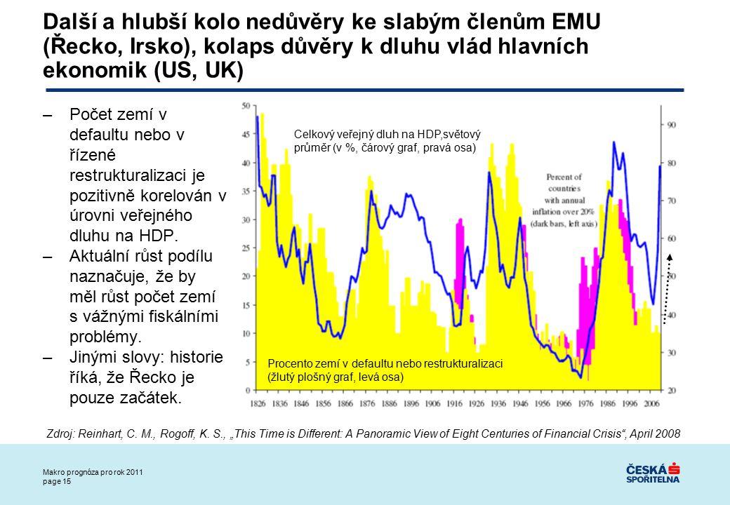 Makro prognóza pro rok 2011 page 15 Další a hlubší kolo nedůvěry ke slabým členům EMU (Řecko, Irsko), kolaps důvěry k dluhu vlád hlavních ekonomik (US, UK) –Počet zemí v defaultu nebo v řízené restrukturalizaci je pozitivně korelován v úrovni veřejného dluhu na HDP.