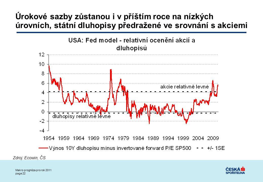 Makro prognóza pro rok 2011 page 22 Úrokové sazby zůstanou i v příštím roce na nízkých úrovních, státní dluhopisy předražené ve srovnání s akciemi Zdroj: Ecowin, ČS