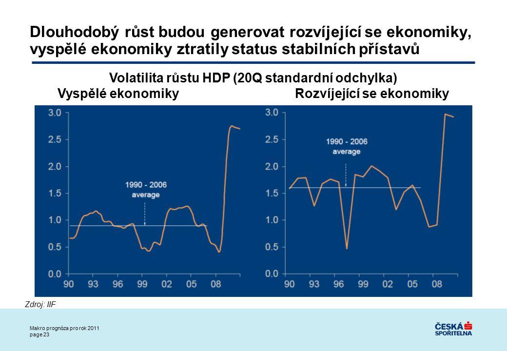 Makro prognóza pro rok 2011 page 23 Dlouhodobý růst budou generovat rozvíjející se ekonomiky, vyspělé ekonomiky ztratily status stabilních přístavů Volatilita růstu HDP (20Q standardní odchylka) Vyspělé ekonomiky Rozvíjející se ekonomiky Zdroj: IIF