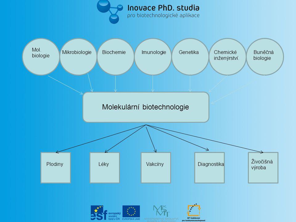 Mol. biologie MikrobiologieBiochemieImunologieGenetikaChemické inženýrství. Buněčná biologie Molekulární biotechnologie PlodinyLékyVakcínyDiagnostika