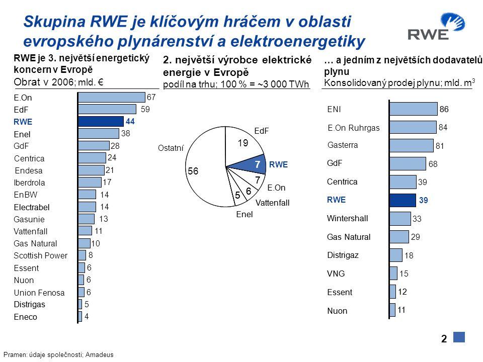 Skupina RWE je klíčovým hráčem v oblasti evropského plynárenství a elektroenergetiky … a jedním z největších dodavatelů plynu Konsolidovaný prodej plynu; mld.