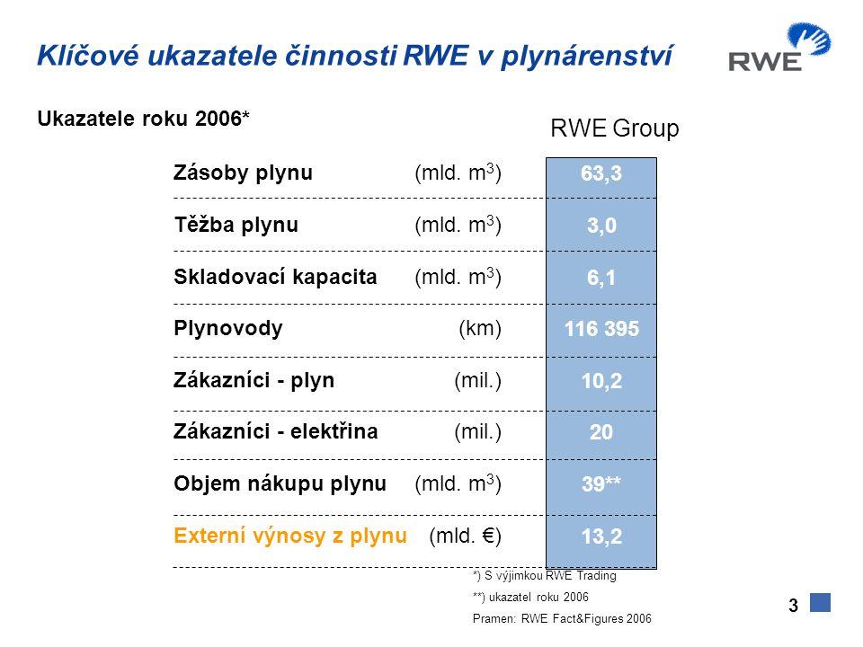 Ukazatele roku 2006* Zásoby plynu (mld. m 3 ) Těžba plynu(mld. m 3 ) Skladovací kapacita(mld. m 3 ) Plynovody(km) Zákazníci - plyn(mil.) Zákazníci - e