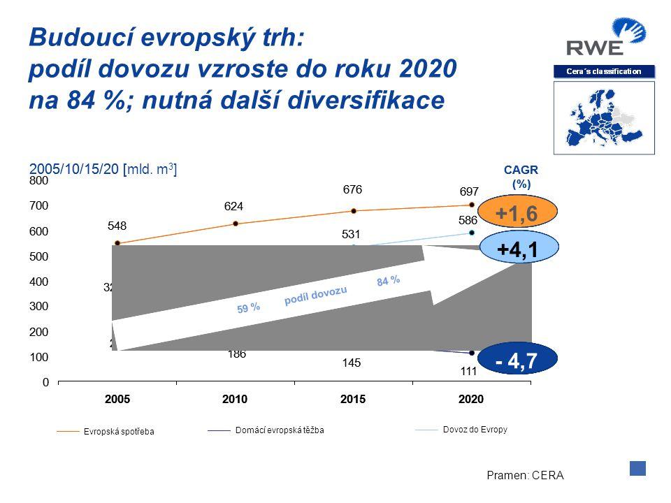 Pramen: CERA Budoucí evropský trh: podíl dovozu vzroste do roku 2020 na 84 %; nutná další diversifikace Evropská spotřeba 2005/10/15/20 [mld. m 3 ] Do