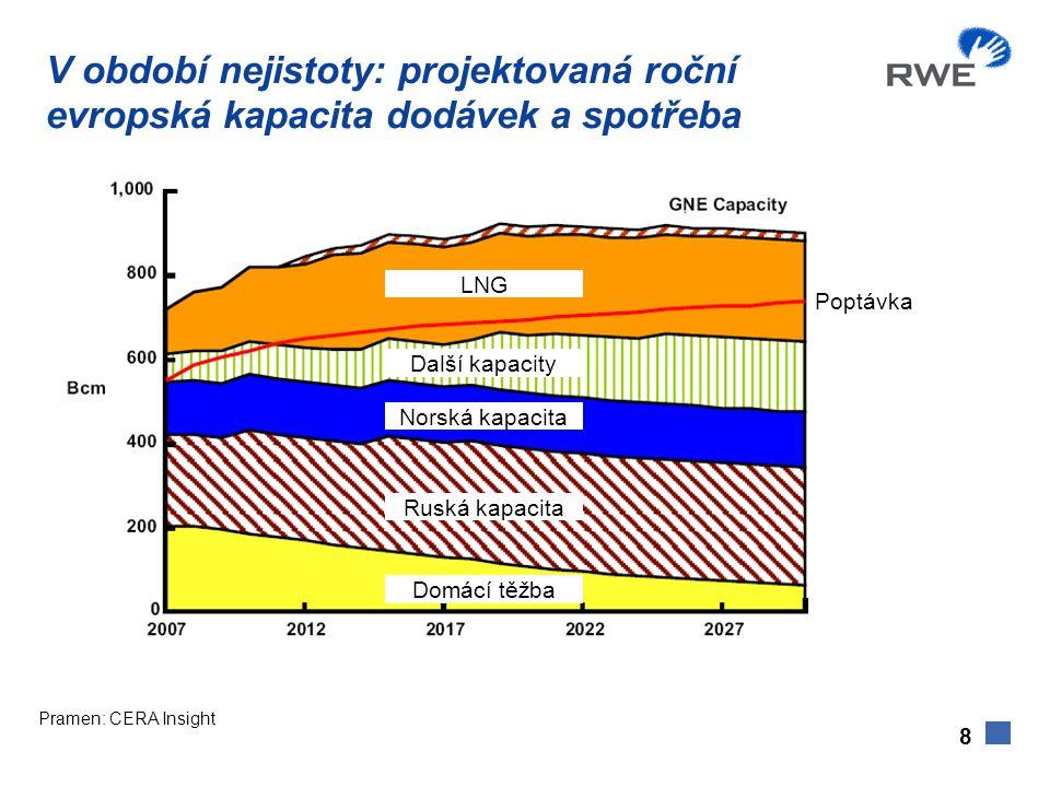 V období nejistoty: projektovaná roční evropská kapacita dodávek a spotřeba Pramen: CERA Insight 8 Další kapacity Norská kapacita Ruská kapacita Domácí těžba LNG Poptávka