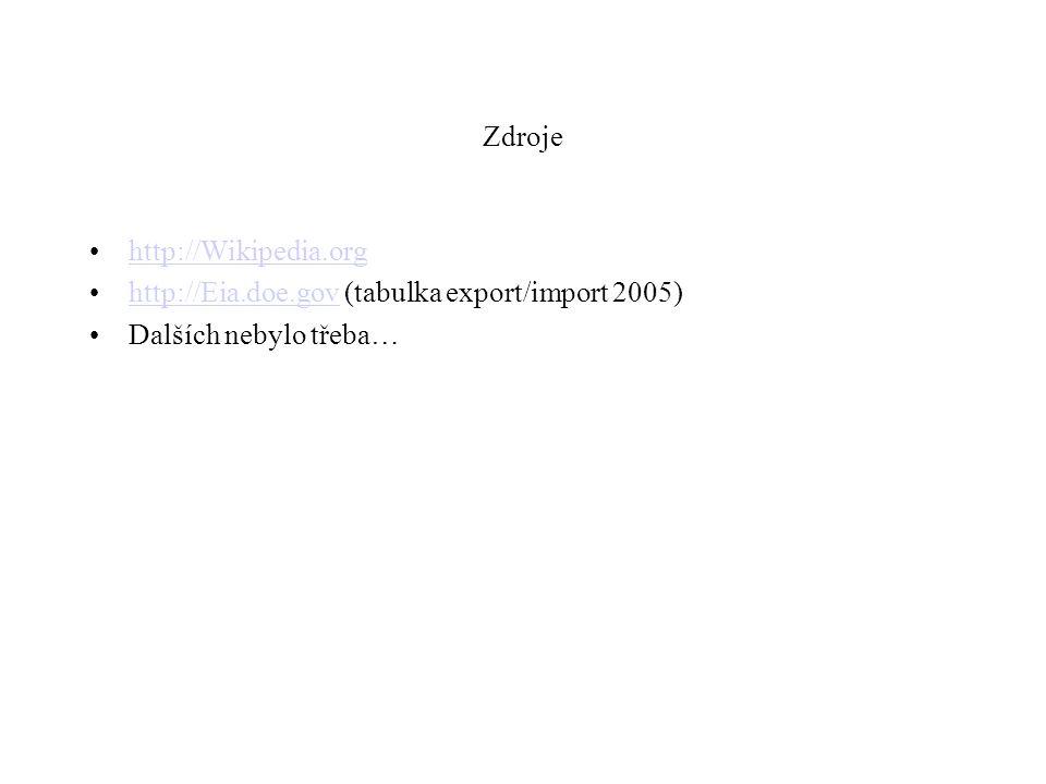 Zdroje http://Wikipedia.org http://Eia.doe.gov (tabulka export/import 2005)http://Eia.doe.gov Dalších nebylo třeba…